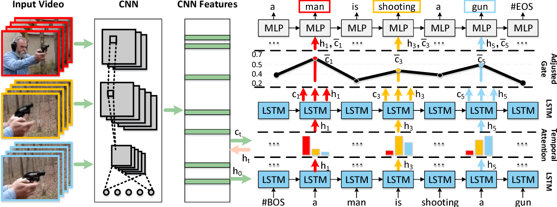 Figure 1 for Hierarchical LSTM with Adjusted Temporal Attention for Video Captioning