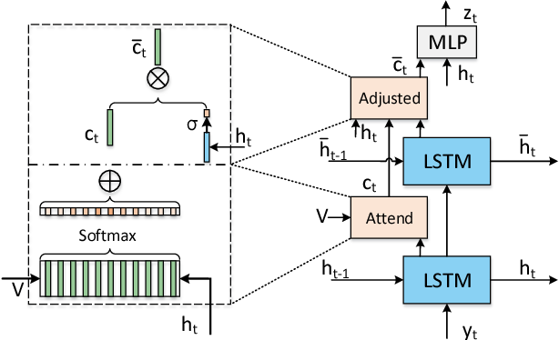 Figure 3 for Hierarchical LSTM with Adjusted Temporal Attention for Video Captioning