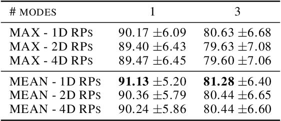 Figure 3 for Deep Random Projection Outlyingness for Unsupervised Anomaly Detection