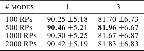 Figure 4 for Deep Random Projection Outlyingness for Unsupervised Anomaly Detection