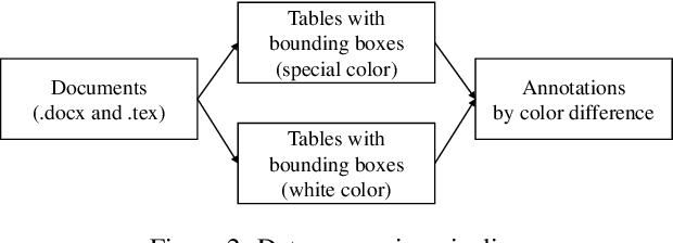 Figure 3 for TableBank: A Benchmark Dataset for Table Detection and Recognition