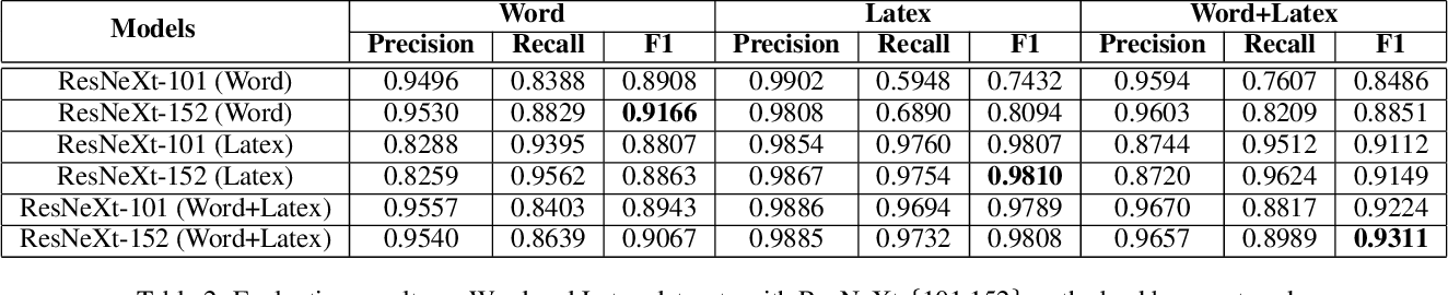 Figure 4 for TableBank: A Benchmark Dataset for Table Detection and Recognition