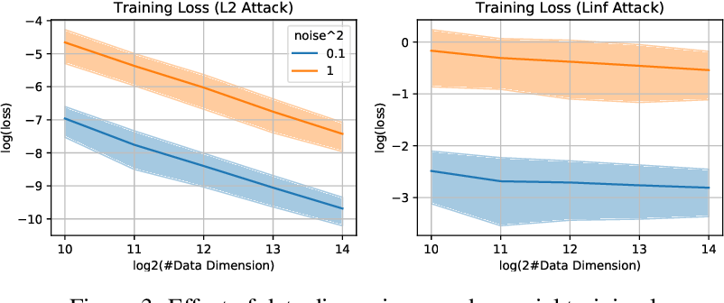 Figure 4 for On the Generalization Properties of Adversarial Training