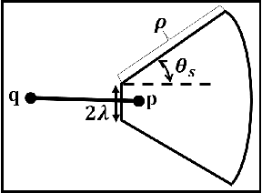 Figure 1 for From line segments to more organized Gestalts