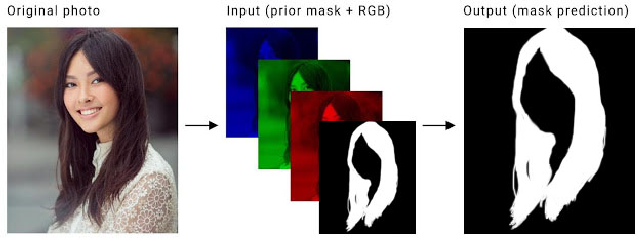Figure 1 for Real-time Hair Segmentation and Recoloring on Mobile GPUs