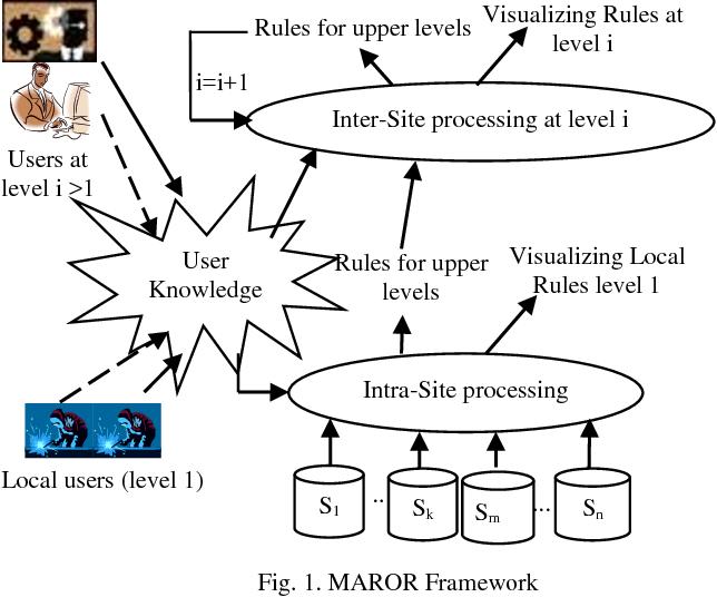 developing multi database mining applications pedrycz witold adhikari animesh ramach andrarao pralhad