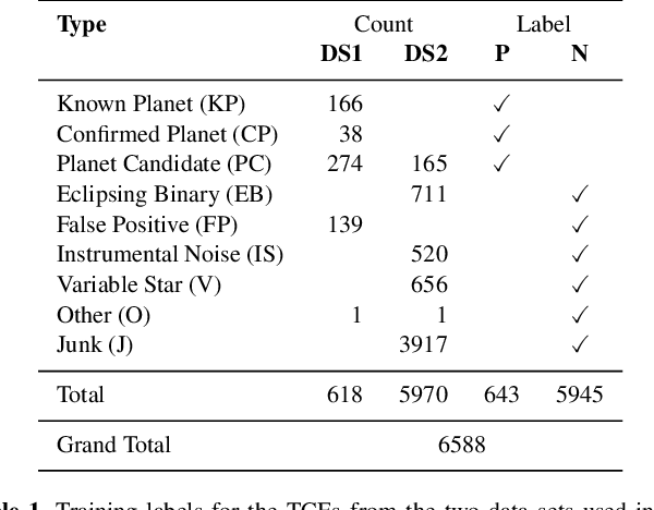 Figure 1 for Nigraha: Machine-learning based pipeline to identify and evaluate planet candidates from TESS