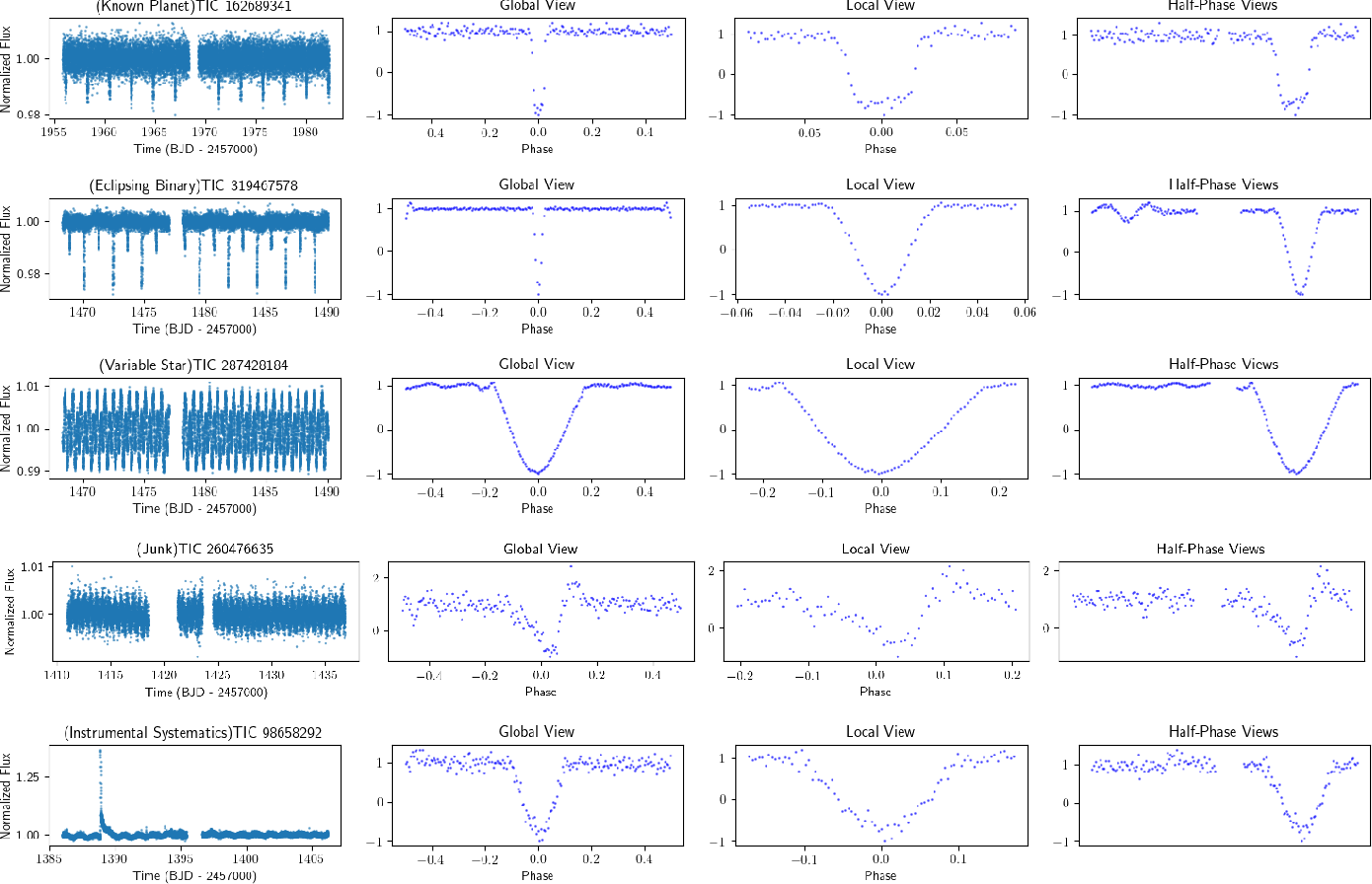 Figure 2 for Nigraha: Machine-learning based pipeline to identify and evaluate planet candidates from TESS
