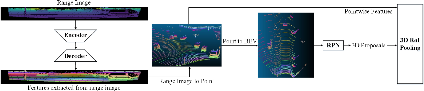 Figure 2 for RangeRCNN: Towards Fast and Accurate 3D Object Detection with Range Image Representation