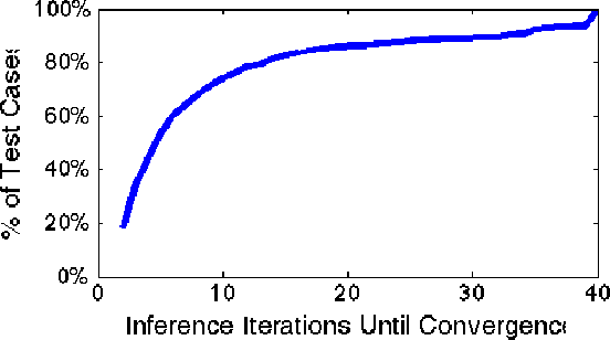 Figure 4 for Bethe Projections for Non-Local Inference