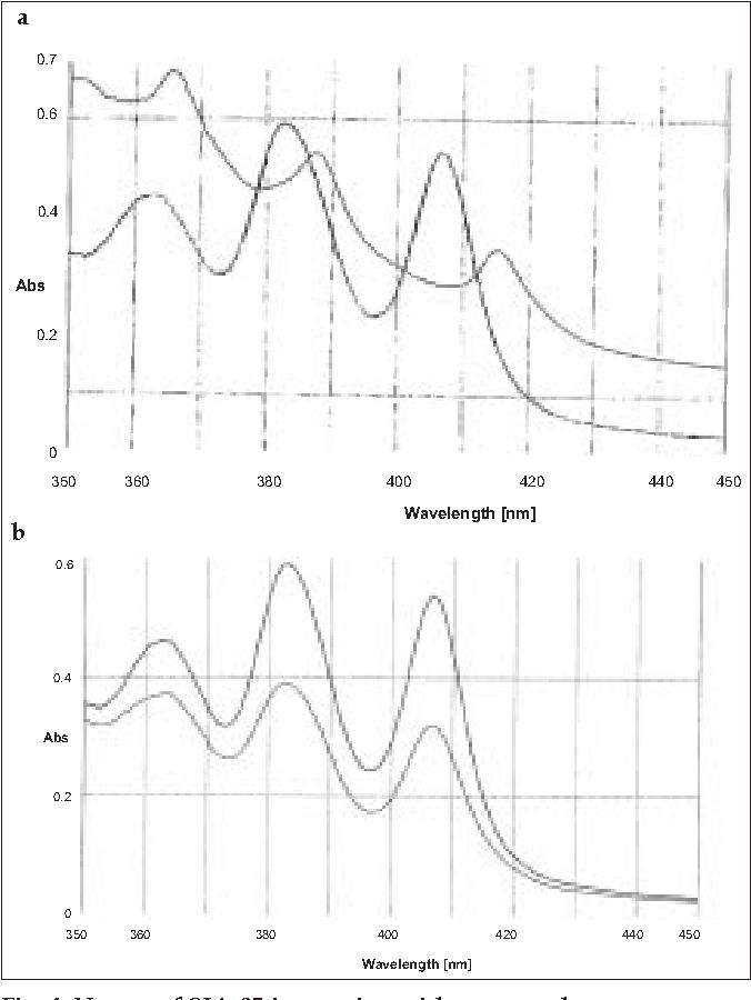 Figure 4 From Probable Mechanisms Of Antifungal Activity Of Sja 95