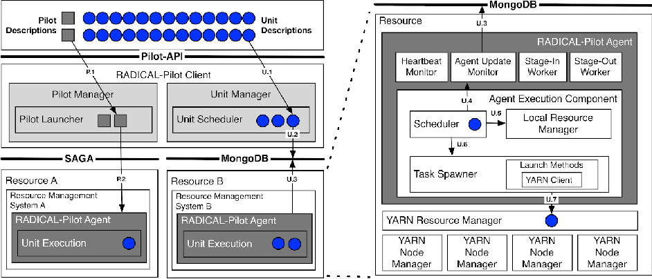 Figure 2-3 from Contributions to High-Performance Big Data Computing