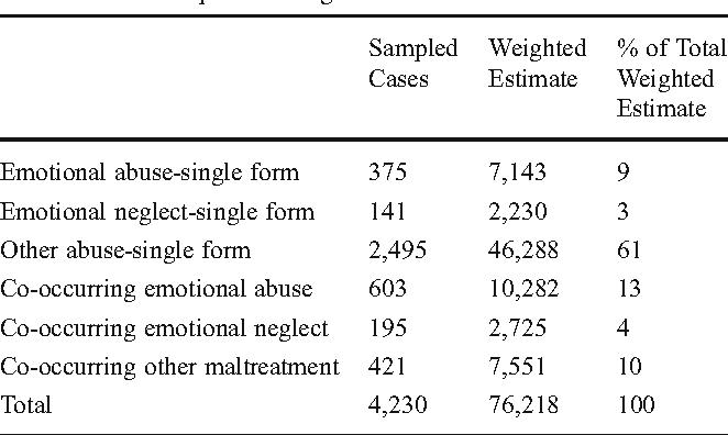 Correlates of Substantiated Emotional Maltreatment in the