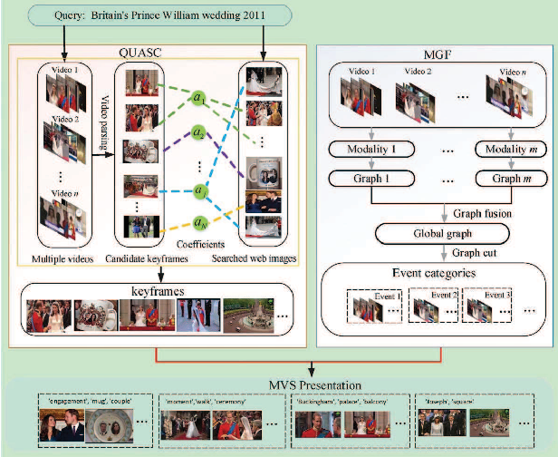 Figure 1 for Query-Aware Sparse Coding for Multi-Video Summarization