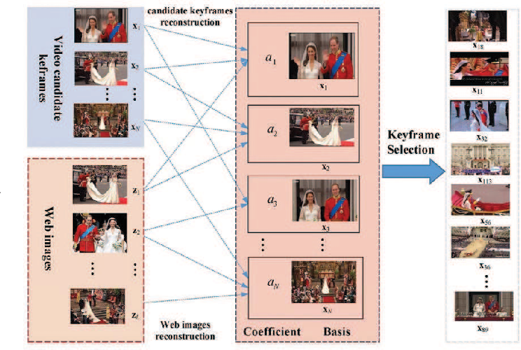 Figure 2 for Query-Aware Sparse Coding for Multi-Video Summarization