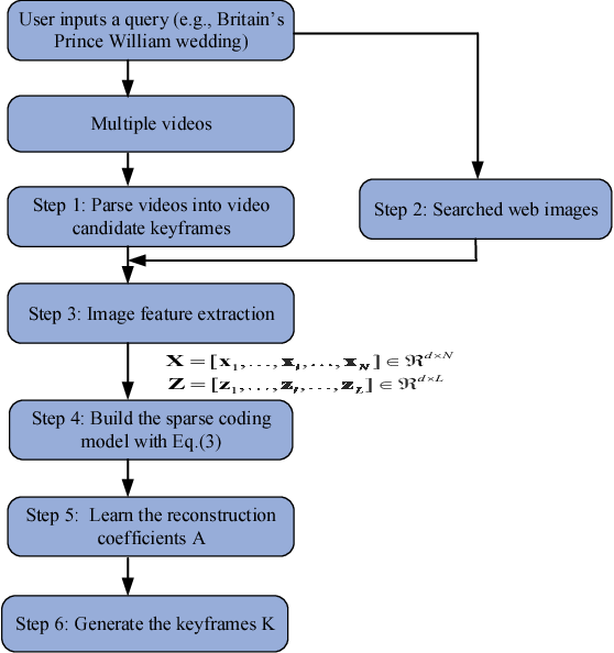 Figure 3 for Query-Aware Sparse Coding for Multi-Video Summarization