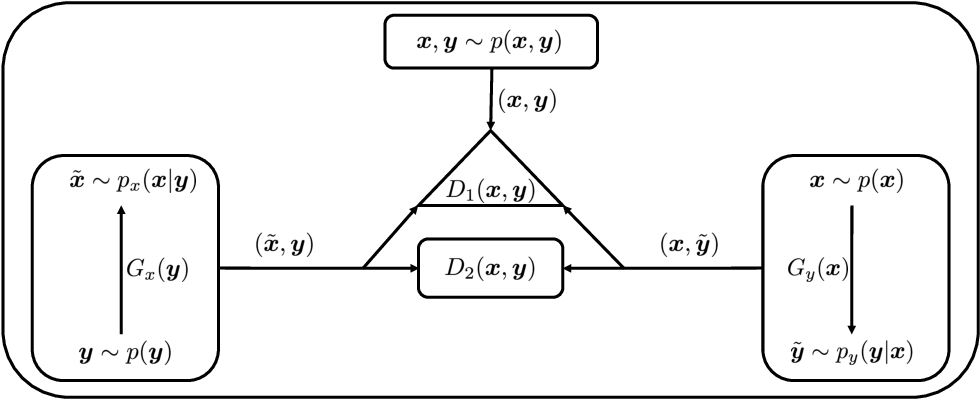 Figure 1 for Triangle Generative Adversarial Networks