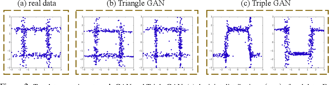 Figure 2 for Triangle Generative Adversarial Networks