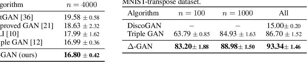 Figure 3 for Triangle Generative Adversarial Networks