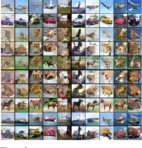Figure 4 for Triangle Generative Adversarial Networks