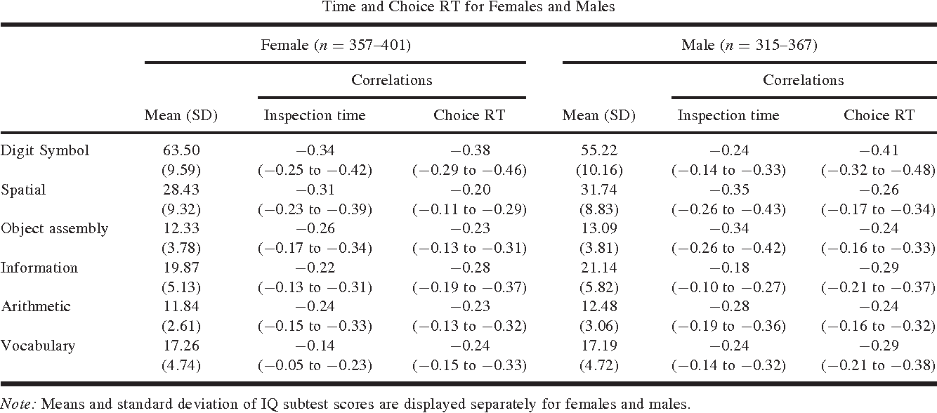 Table I. Maximum Likelihood Estimates (95% Confidence Intervals) of Phenotypic Correlations Between the IQ Subtests with Inspection Time and Choice RT for Females and Males
