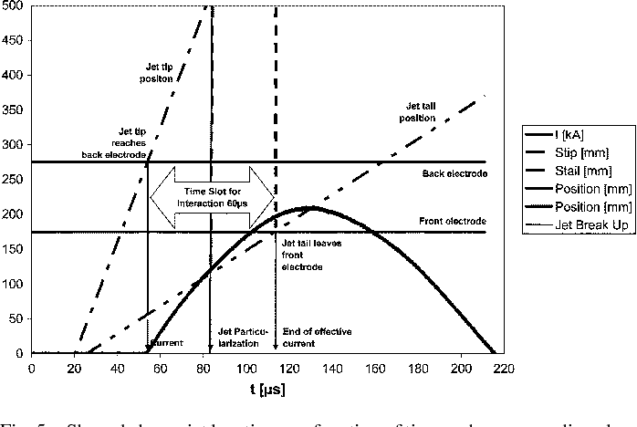Figure 5 from Electric Armor Against Shaped Charges