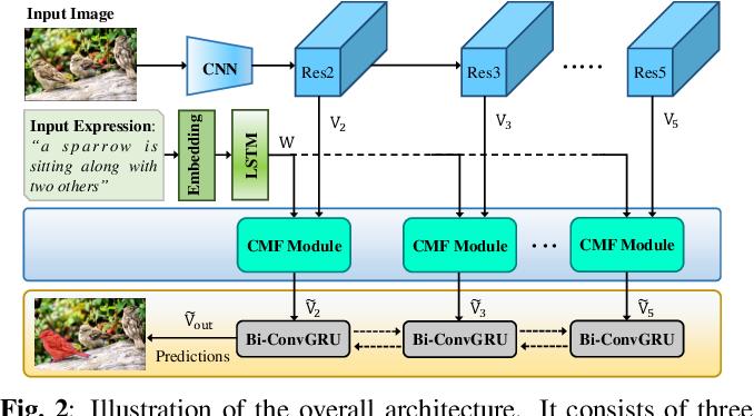 Figure 3 for CMF: Cascaded Multi-model Fusion for Referring Image Segmentation