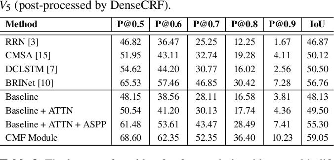 Figure 4 for CMF: Cascaded Multi-model Fusion for Referring Image Segmentation