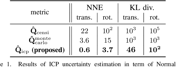 Figure 2 for A New Approach to 3D ICP Covariance Estimation for Mobile Robotics
