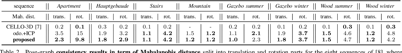 Figure 4 for A New Approach to 3D ICP Covariance Estimation for Mobile Robotics