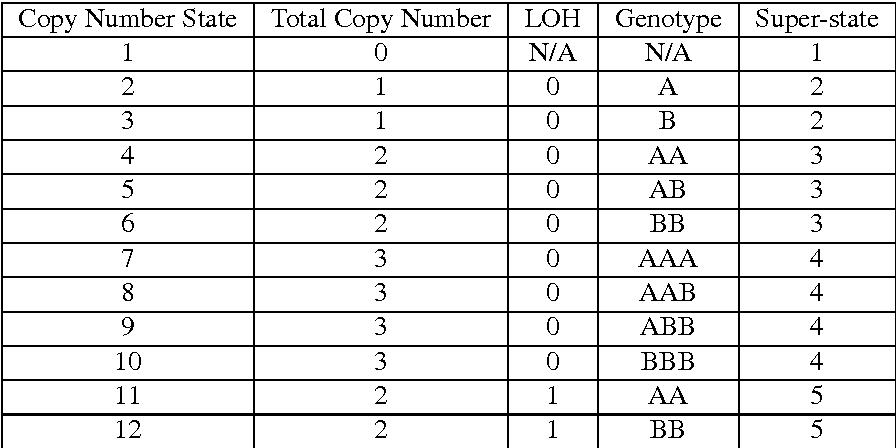 Figure 2 for Statistical Inference in Hidden Markov Models using $k$-segment Constraints