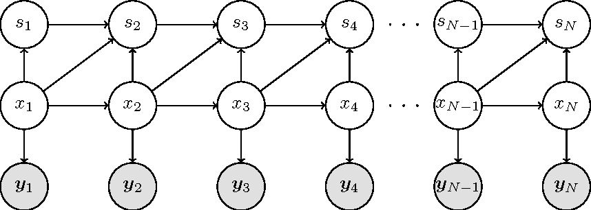 Figure 3 for Statistical Inference in Hidden Markov Models using $k$-segment Constraints