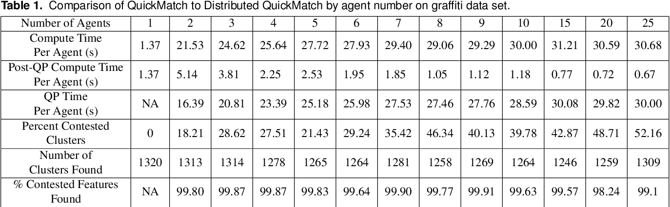 Figure 2 for Distributed and Consistent Multi-Image Feature Matching via QuickMatch