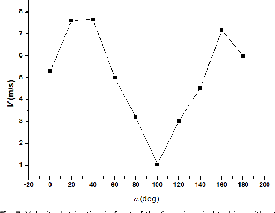 Figure 7 from Study on Performance Improvement of the