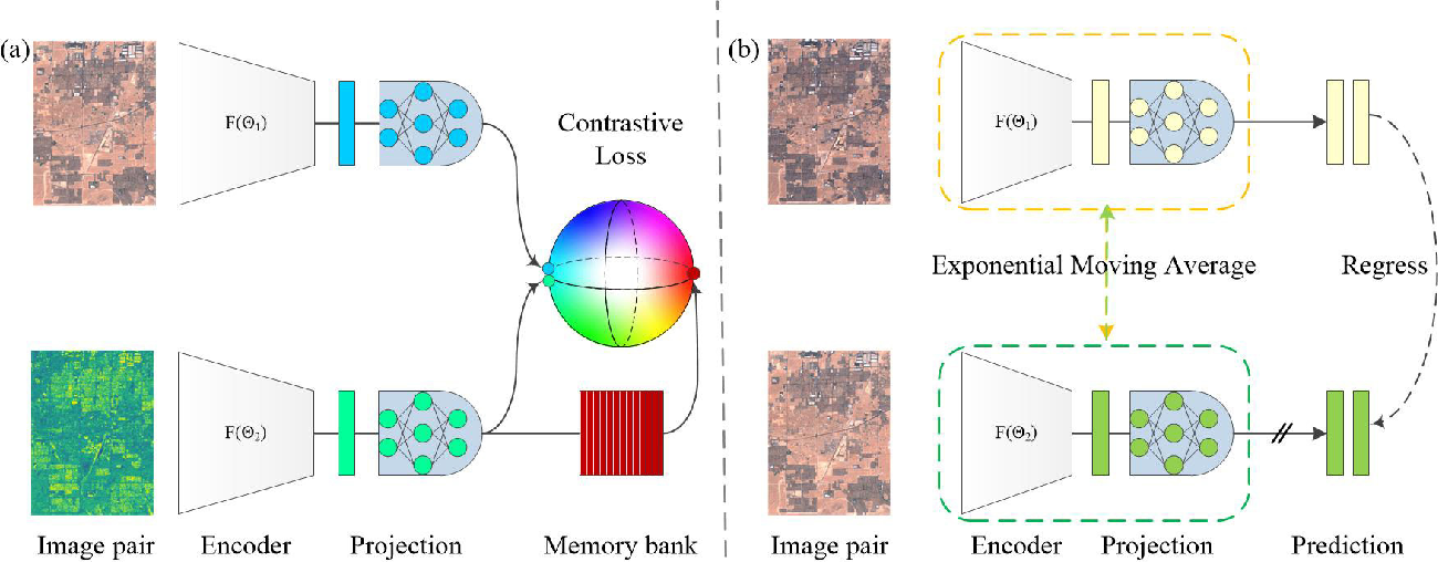 Figure 1 for Self-supervised Change Detection in Multi-view Remote Sensing Images