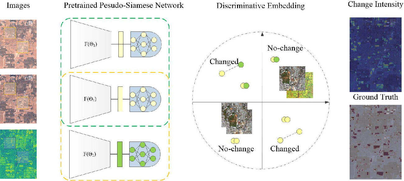 Figure 2 for Self-supervised Change Detection in Multi-view Remote Sensing Images