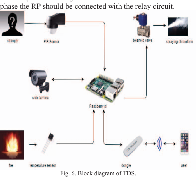 Theft Detection System using PIR Sensor - Semantic Scholar