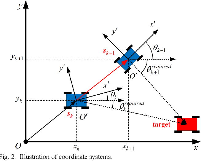 Figure 1 for Orientation-Aware Planning for Parallel Task Execution of Omni-Directional Mobile Robot