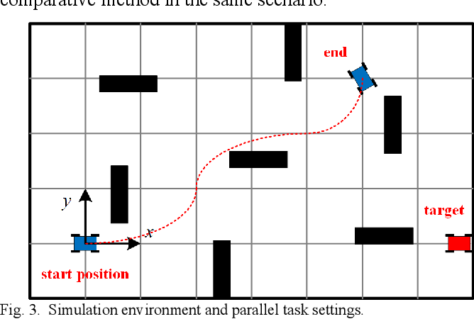 Figure 2 for Orientation-Aware Planning for Parallel Task Execution of Omni-Directional Mobile Robot
