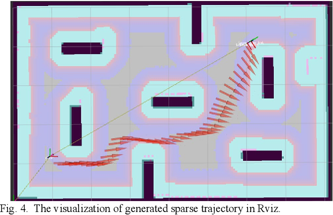 Figure 3 for Orientation-Aware Planning for Parallel Task Execution of Omni-Directional Mobile Robot