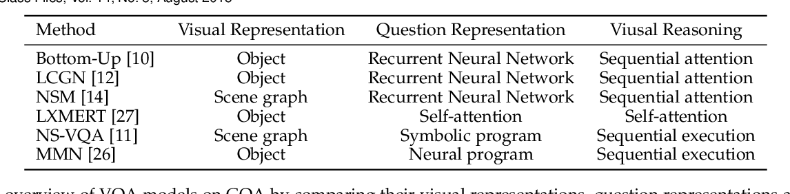 Figure 2 for Object-Centric Diagnosis of Visual Reasoning