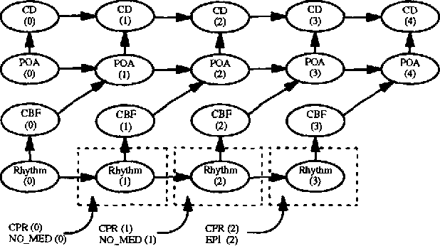 Figure 2 for A Theoretical Framework for Context-Sensitive Temporal Probability Model Construction with Application to Plan Projection