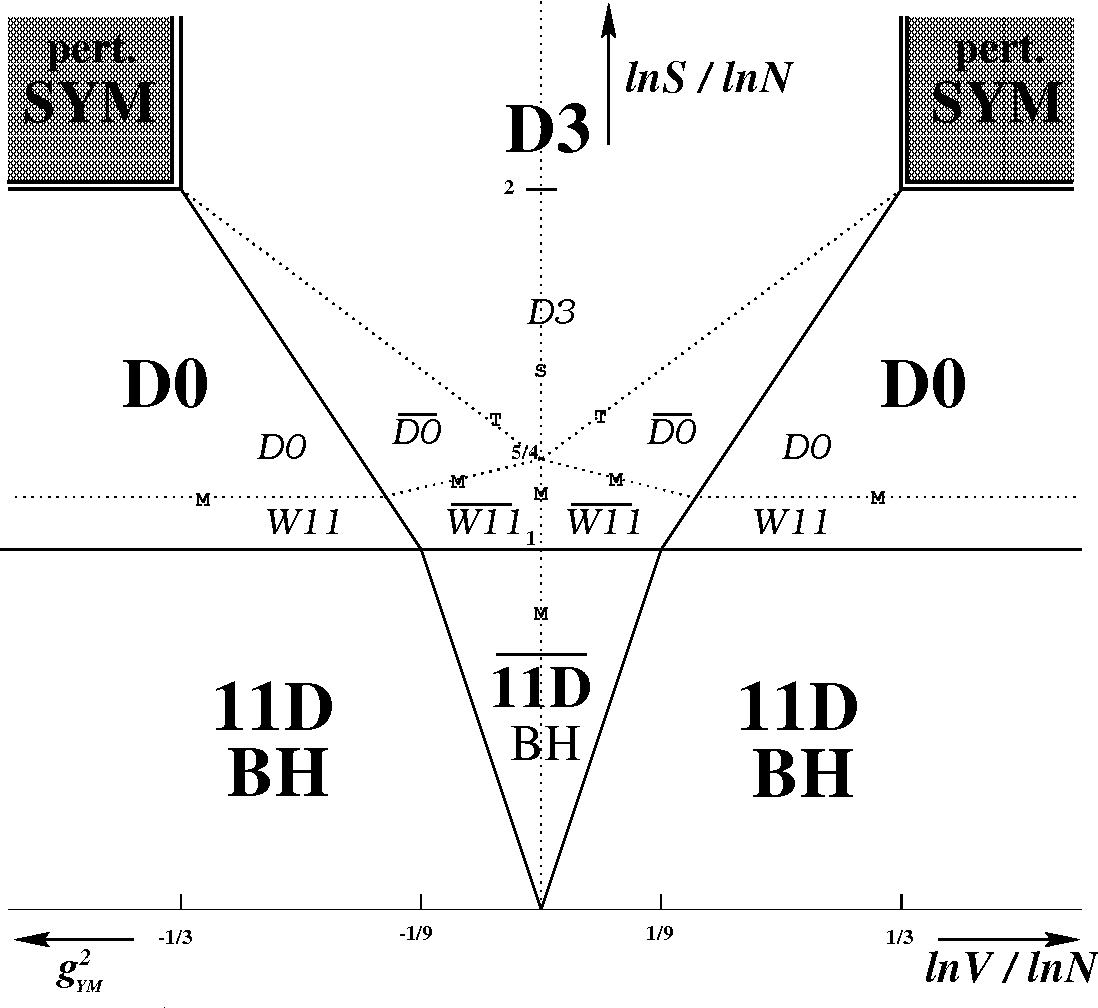 figure 3: phase diagram of light cone m theory on t 3  d0: