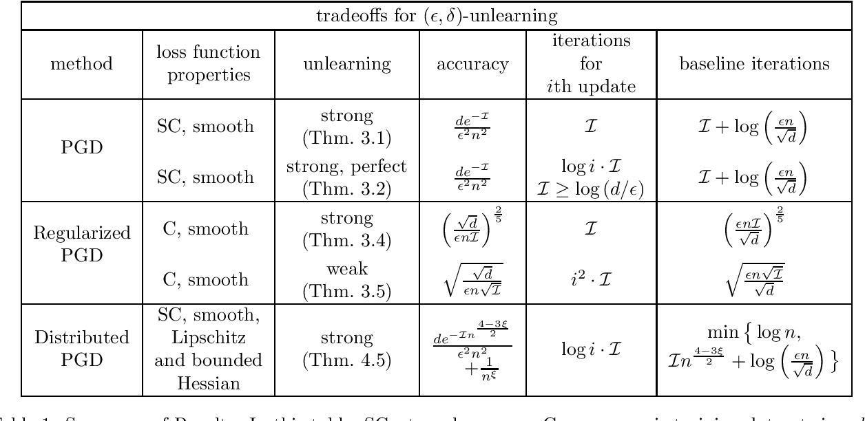 Figure 1 for Descent-to-Delete: Gradient-Based Methods for Machine Unlearning