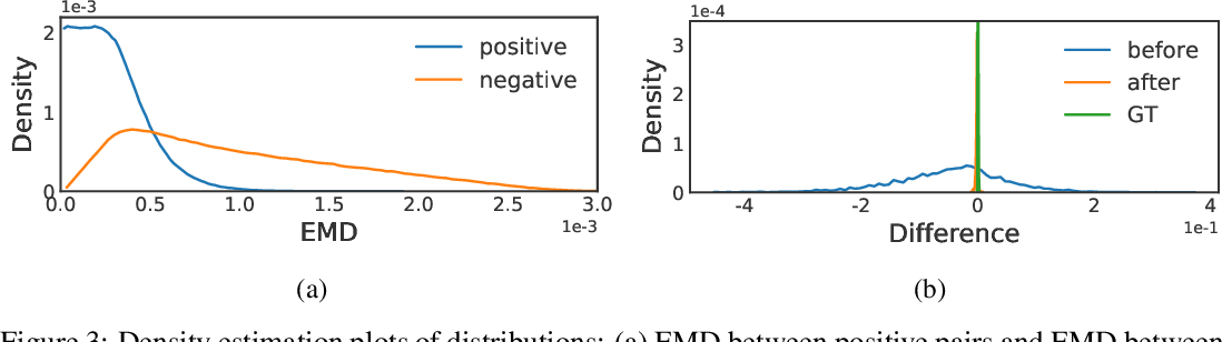Figure 4 for Residual Contrastive Learning for Joint Demosaicking and Denoising