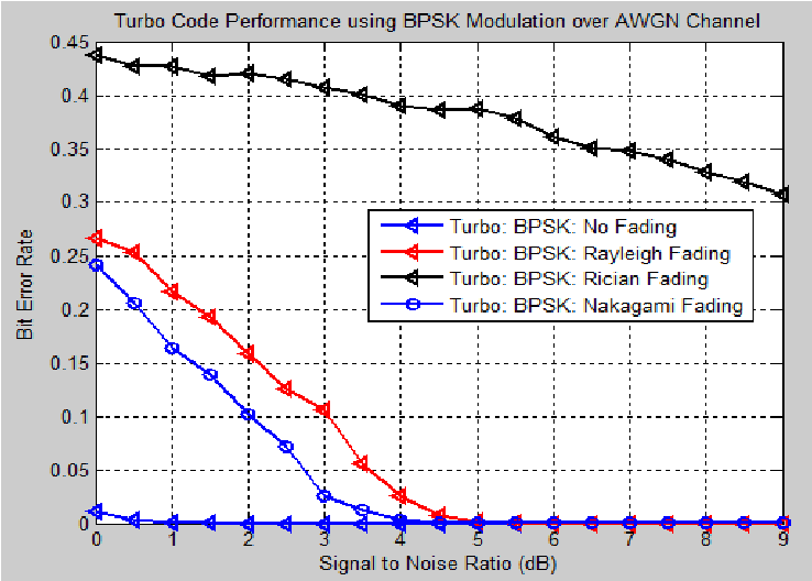 Figure 4 1 from Study of BER performance of BCJR algorithm