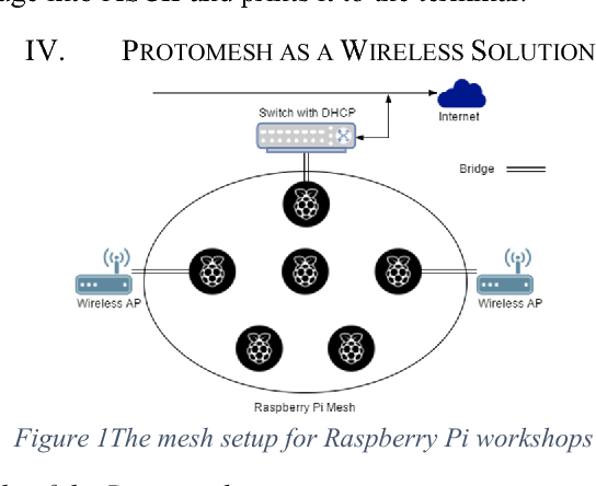 Protomesh, a wireless solution and platform for embedded