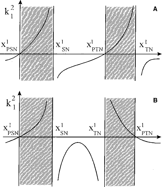 Fig. 1A,B. Schematic representation of the function k21N in the cases a normal dispersion g < 0, and b anomal dispersion g > 0