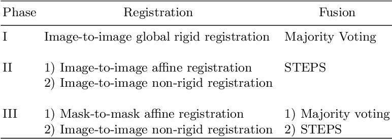Figure 2 for Automatic Right Ventricle Segmentation using Multi-Label Fusion in Cardiac MRI