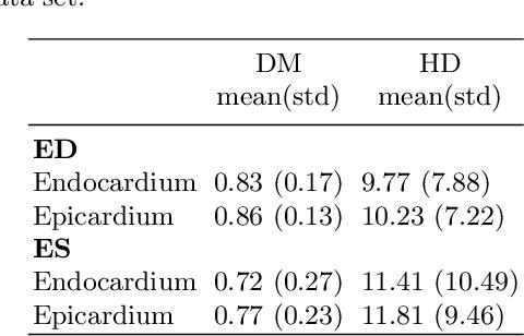 Figure 4 for Automatic Right Ventricle Segmentation using Multi-Label Fusion in Cardiac MRI